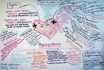 A pharmacotherapy mind map created by two nursing students.