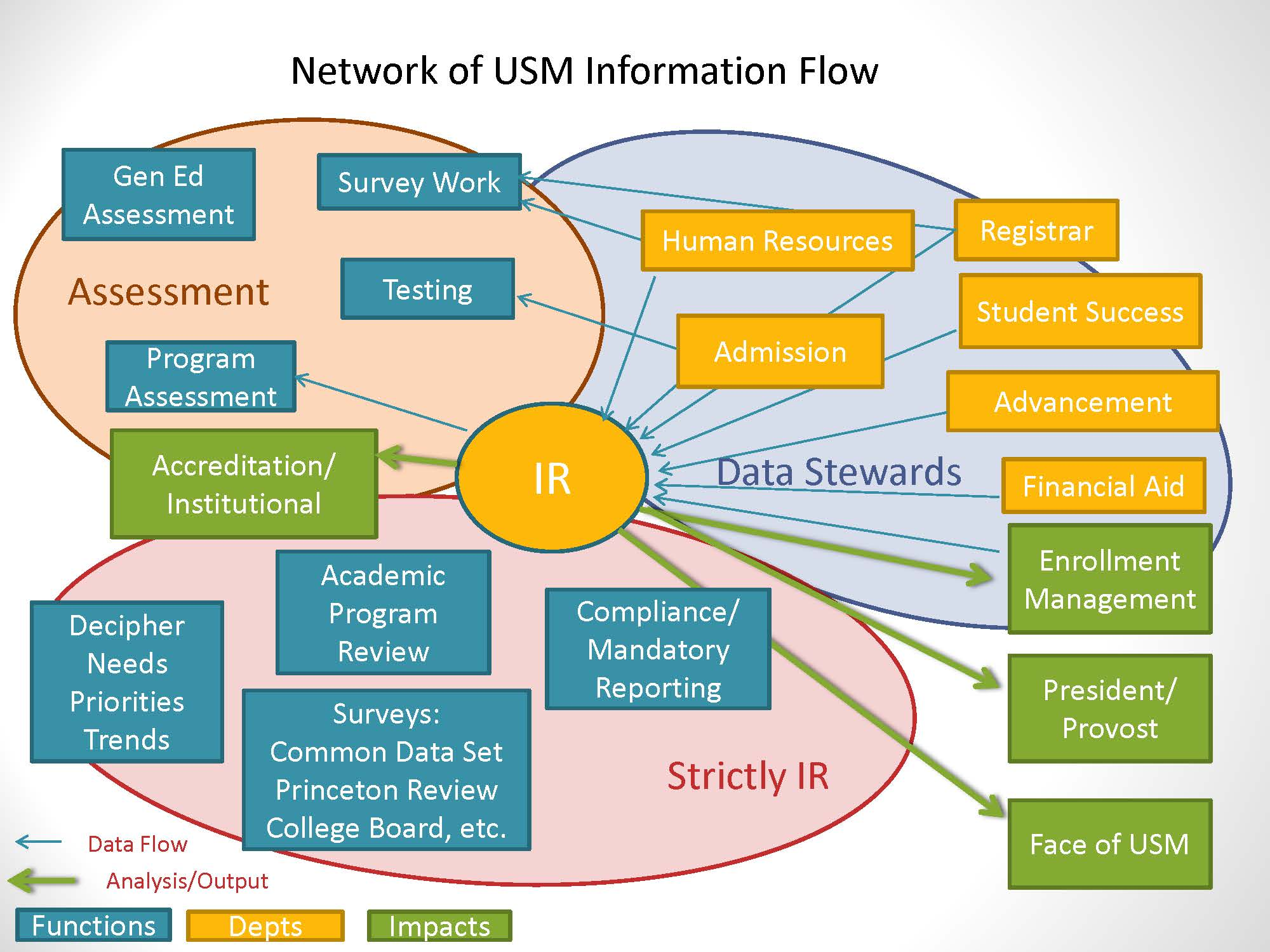 USM_Network_Flow_Of_Information