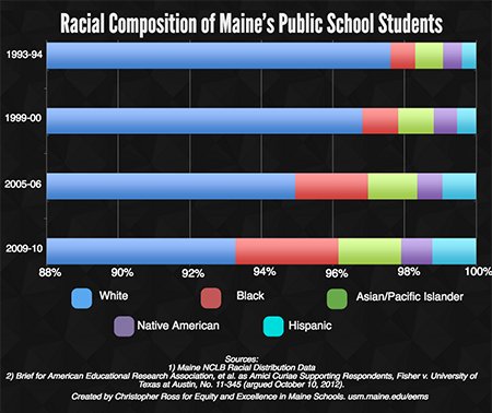 Racial Distribution in Maine