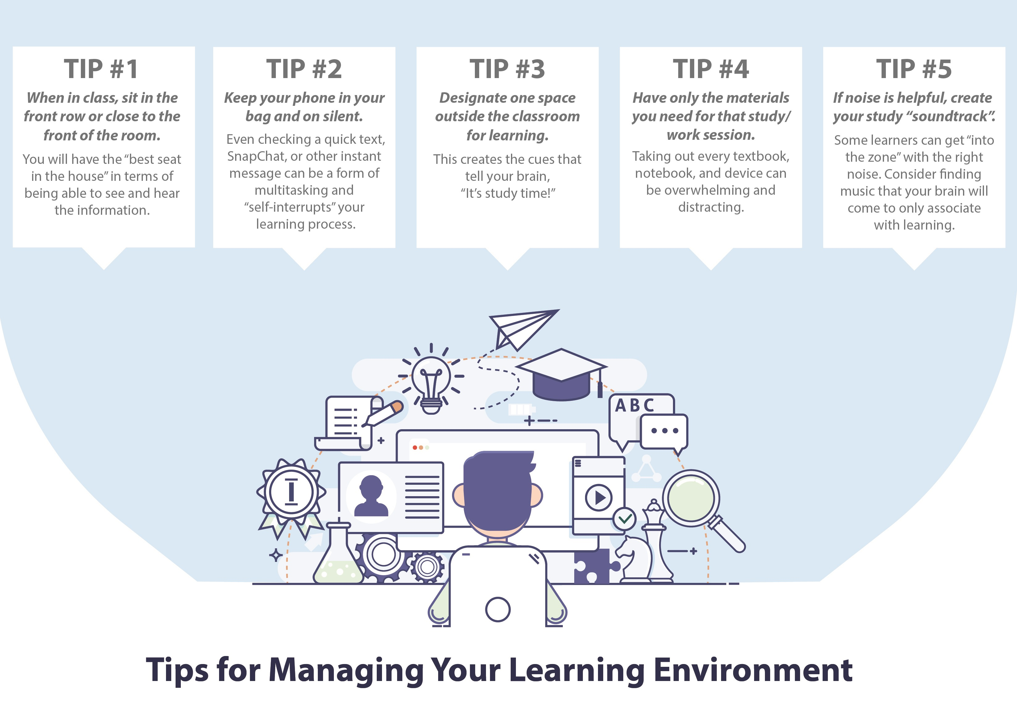 An infographic with tips on how to manage your learning environment.