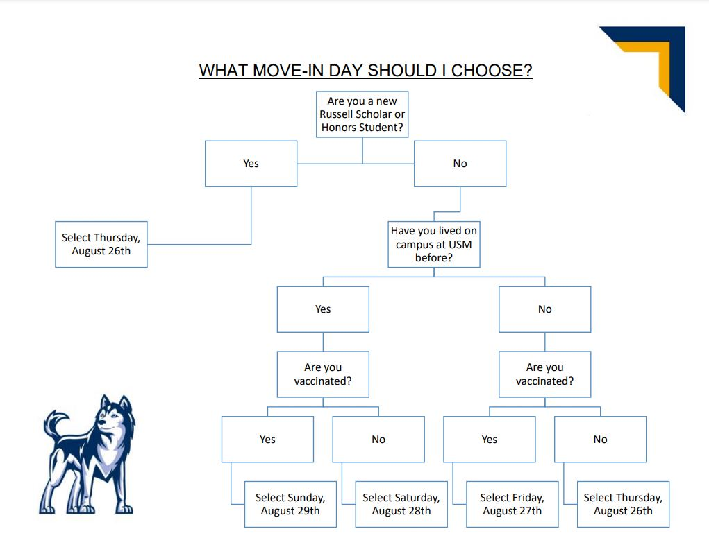 Flow chart for Fall 2021 Move In