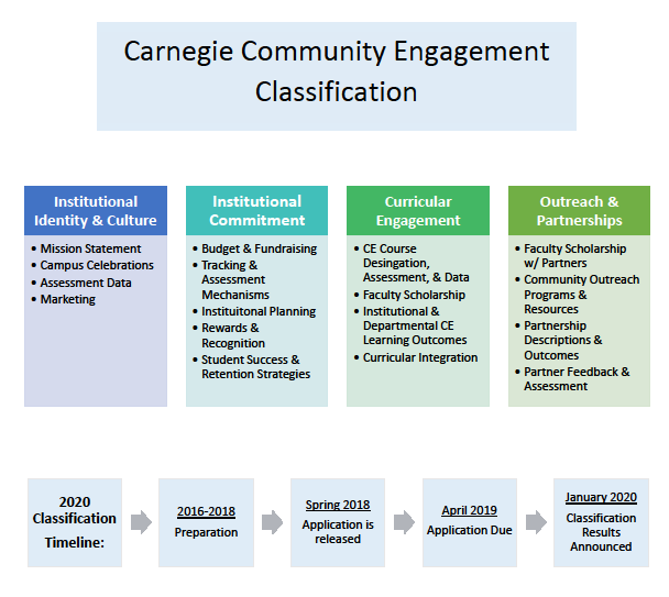 Carnegie Community Engagment Classification