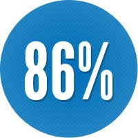 blue circle with 86% in center