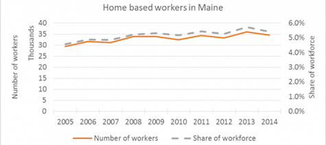 Maine Center for Business and Economic Research Graph