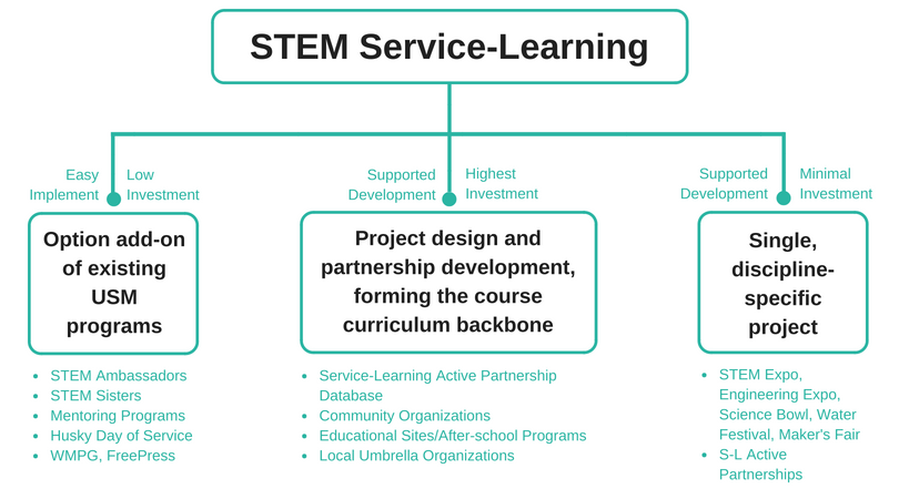 Stem Service-Learning Pathways