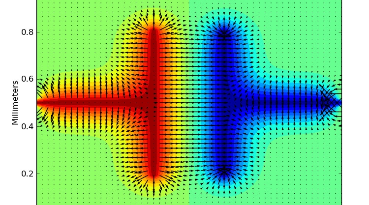 Electric field and equipotential contours around a capacitor; a project from Computational Physics, submitted by Derick Arel